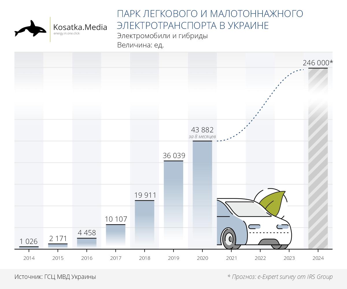 Статистика зарегистрированніх єлектромобилей в Украине 2014-2020
