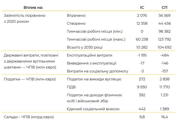 Макроэкономические последствия отказа от угля в Украине