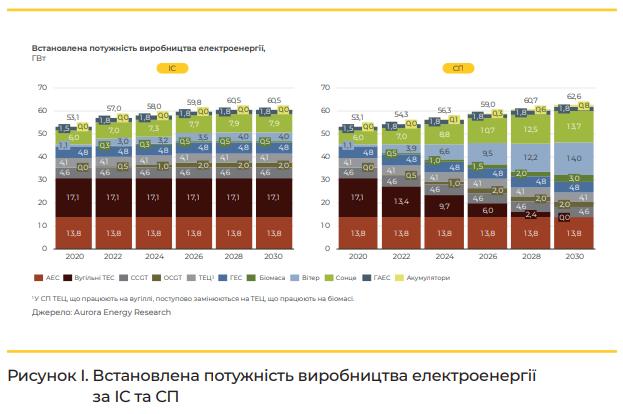 мощности производства э/э к 2030 году при отказе от угля