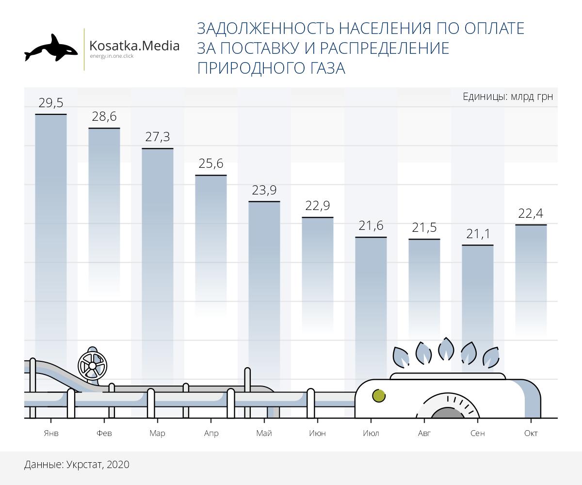Задолженность населения за поставку и распределение газа 2020