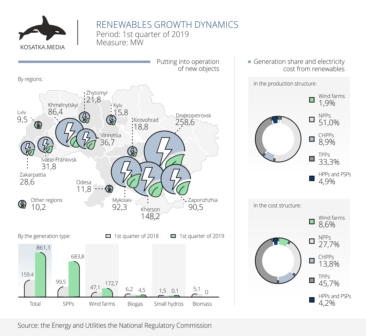 Renewables growth dynamics