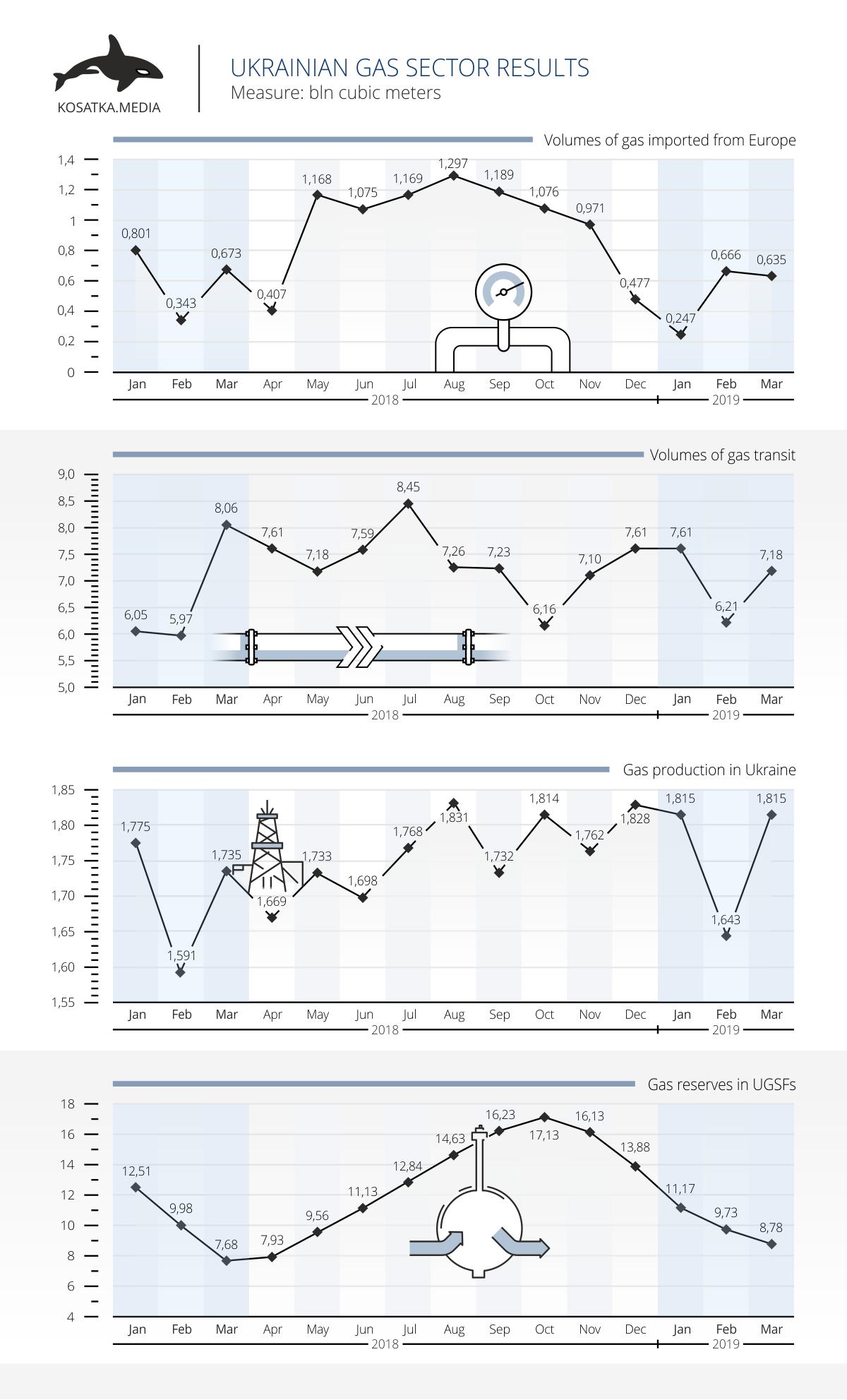 import transit production gas