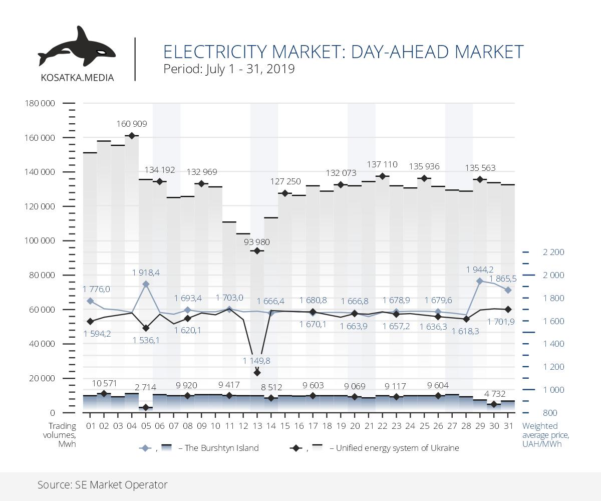 """рынок электроэнергии, РСП, рынок """"на сутки вперёд"""", июль 2019"""