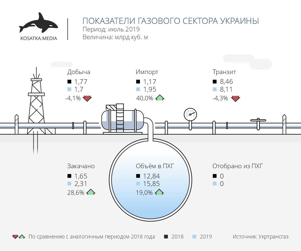 Добыча газа июль 2019, импорт газа, транзит газа