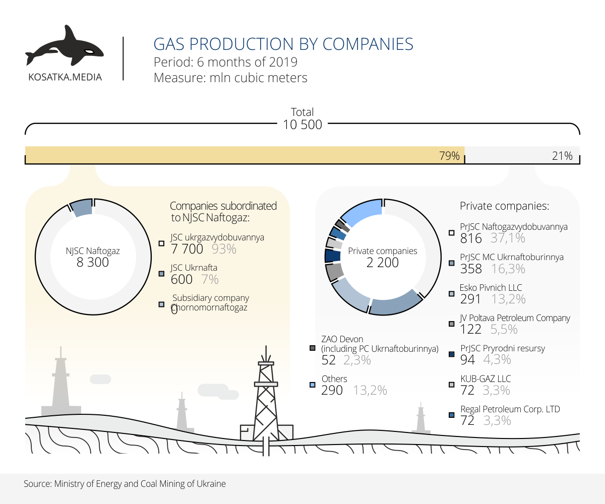 Gas production January-June 2019, Gas production in Ukraine