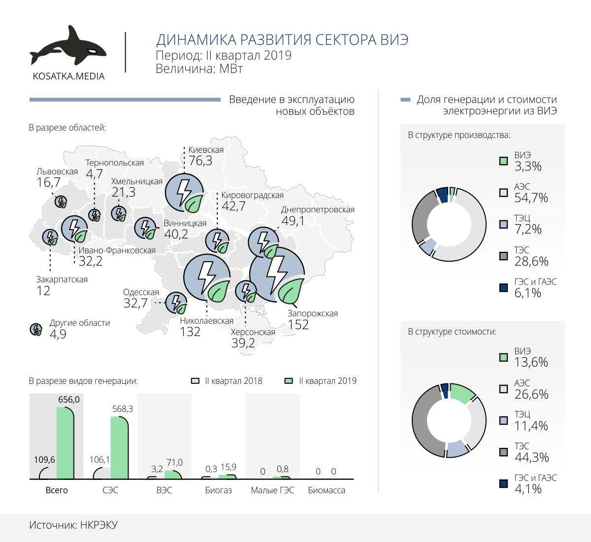 возобновляемая энергия Украина
