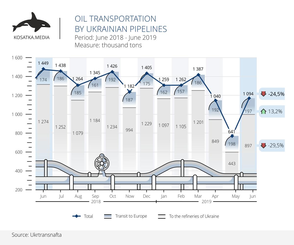 oil transit in Ukraine