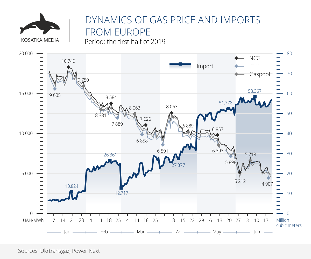 gas import prices