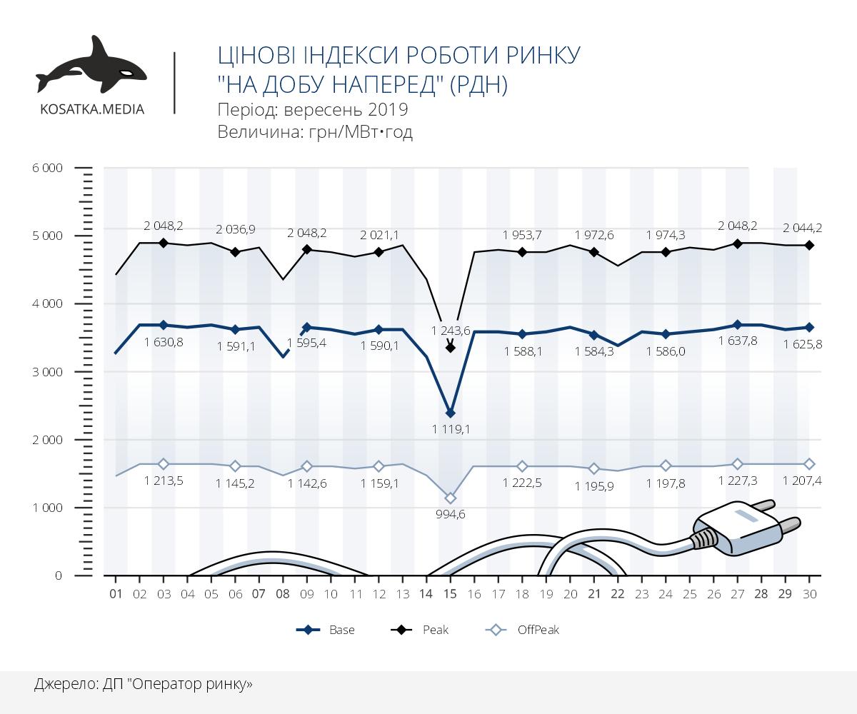 динаміка цін на РДН україна, вересень 2019