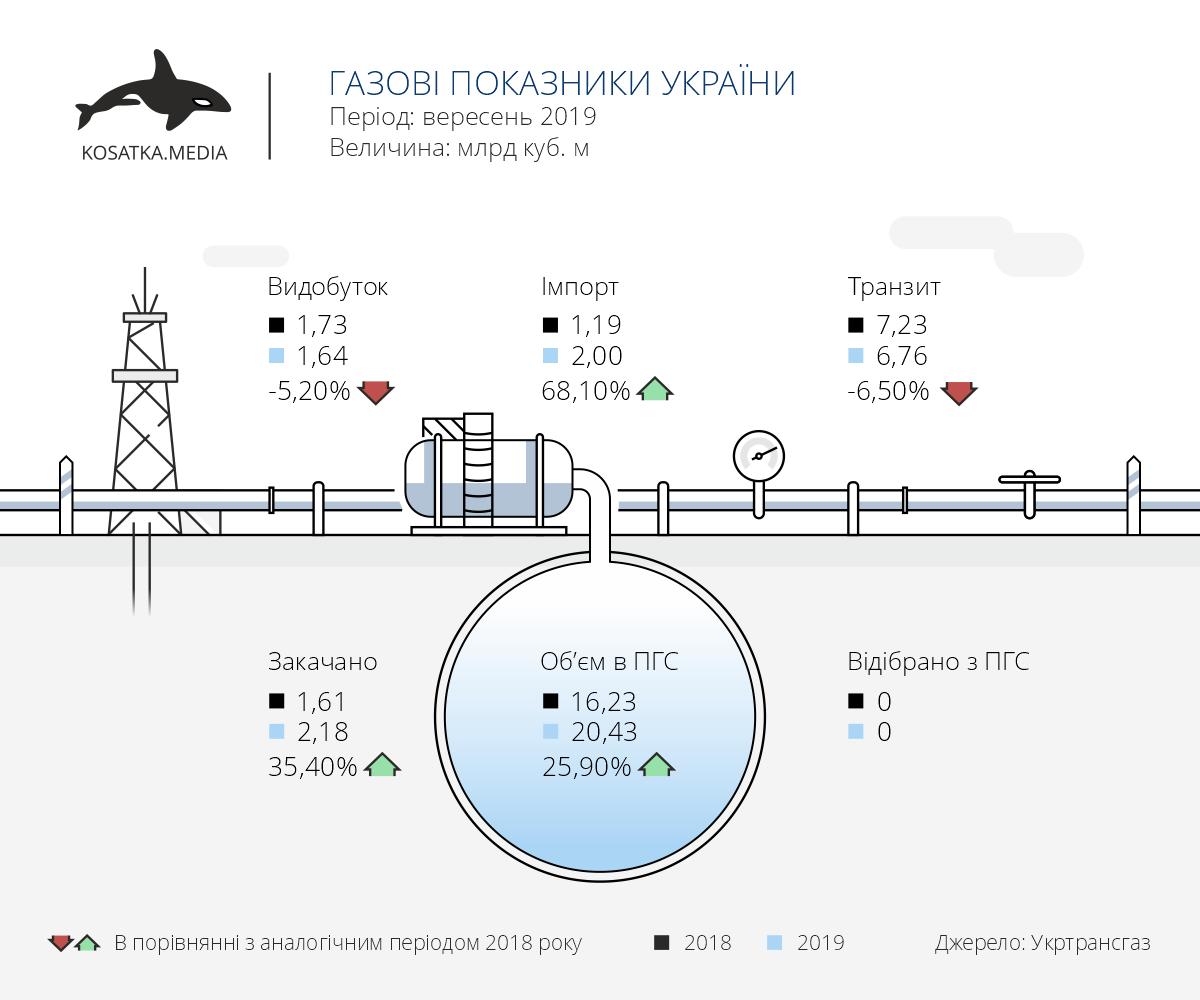 видобуток газу, імпорт газу, транзит газу, Україна, вересень 2019