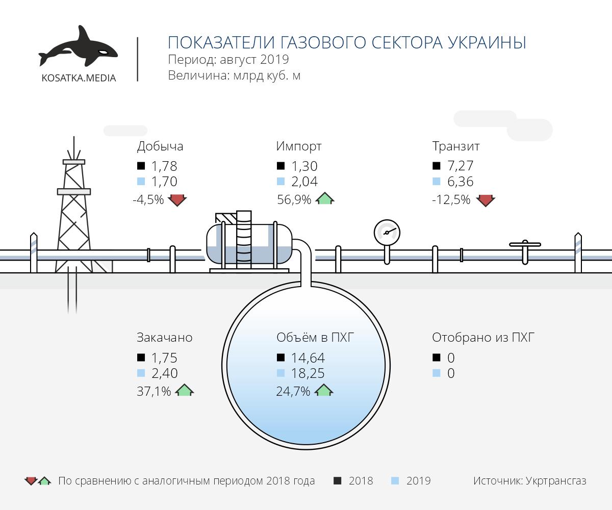 Добыча газа август 2019, транзит газа август 2019, импорт газа август 2019