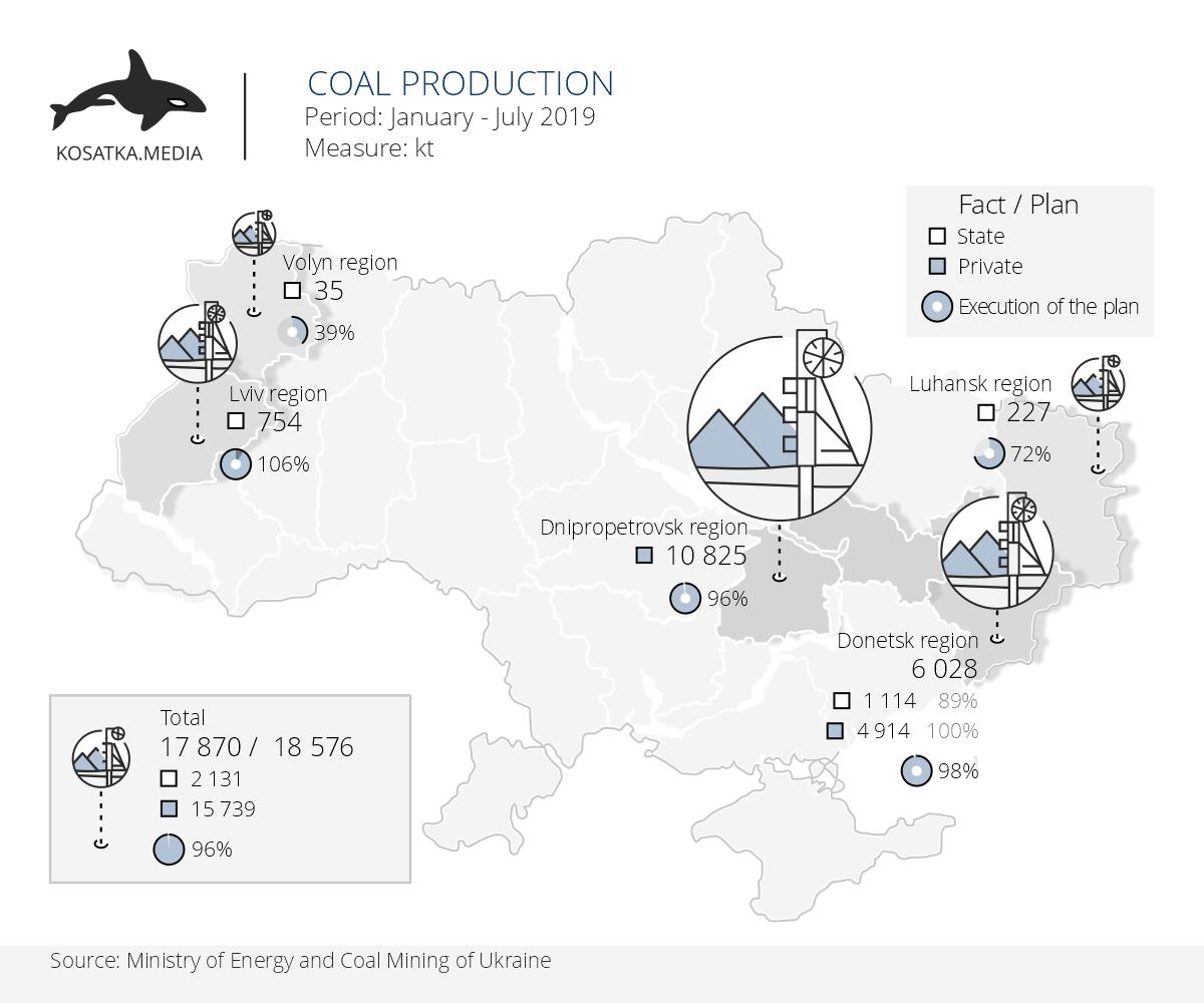 coal production in Ukraine July 2019