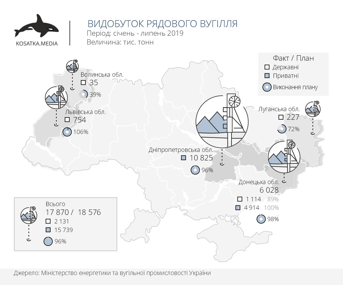 Видобуток вугілля в Україні липень 2019, енергетичне та коксівне вугілля