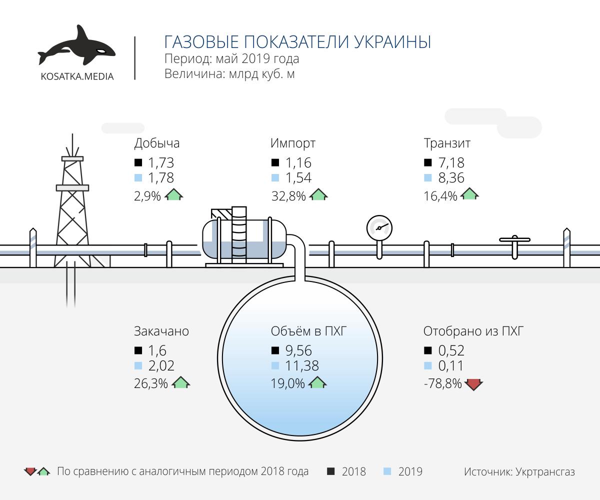 импорт, транзит, добыча газа в украине (май 2019)
