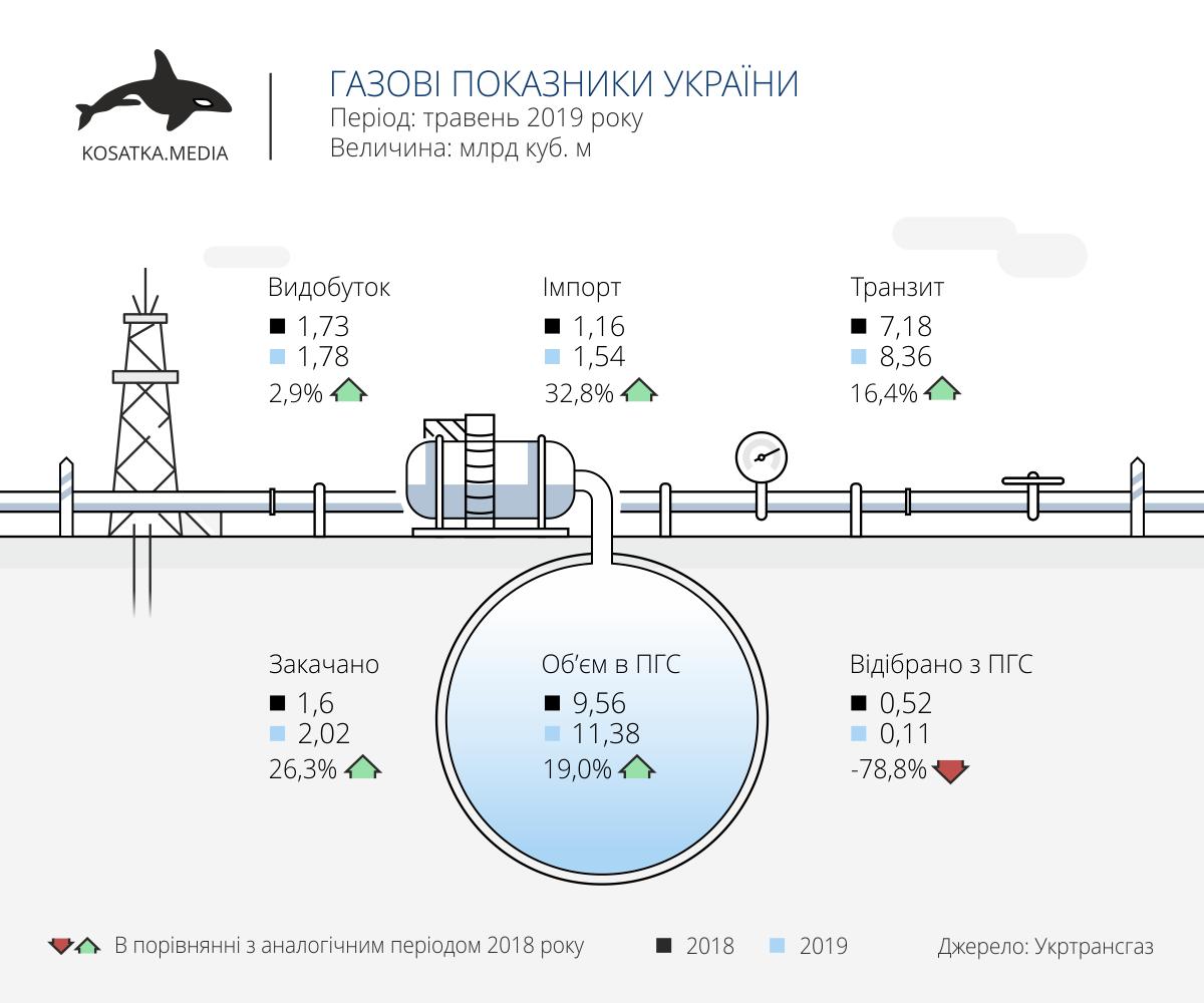 імпорт, транзит, видобуток газу в Україні (травень 2019)