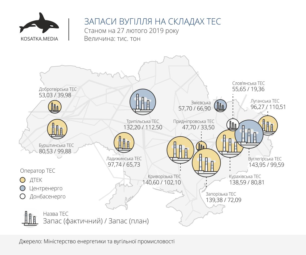 Запаси вугілля на складах ТЕС