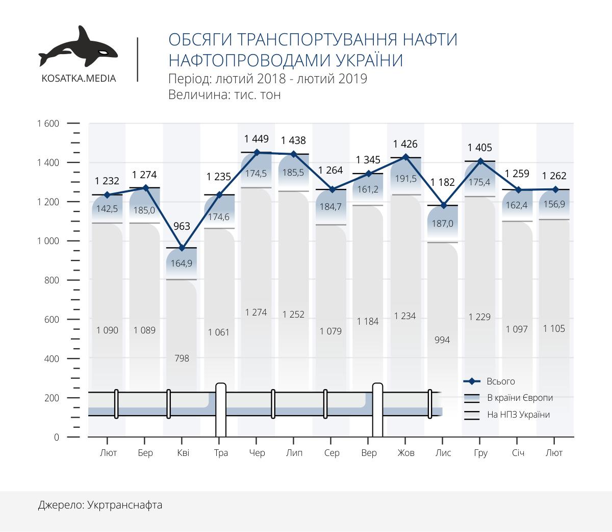 транзит нафти через україни