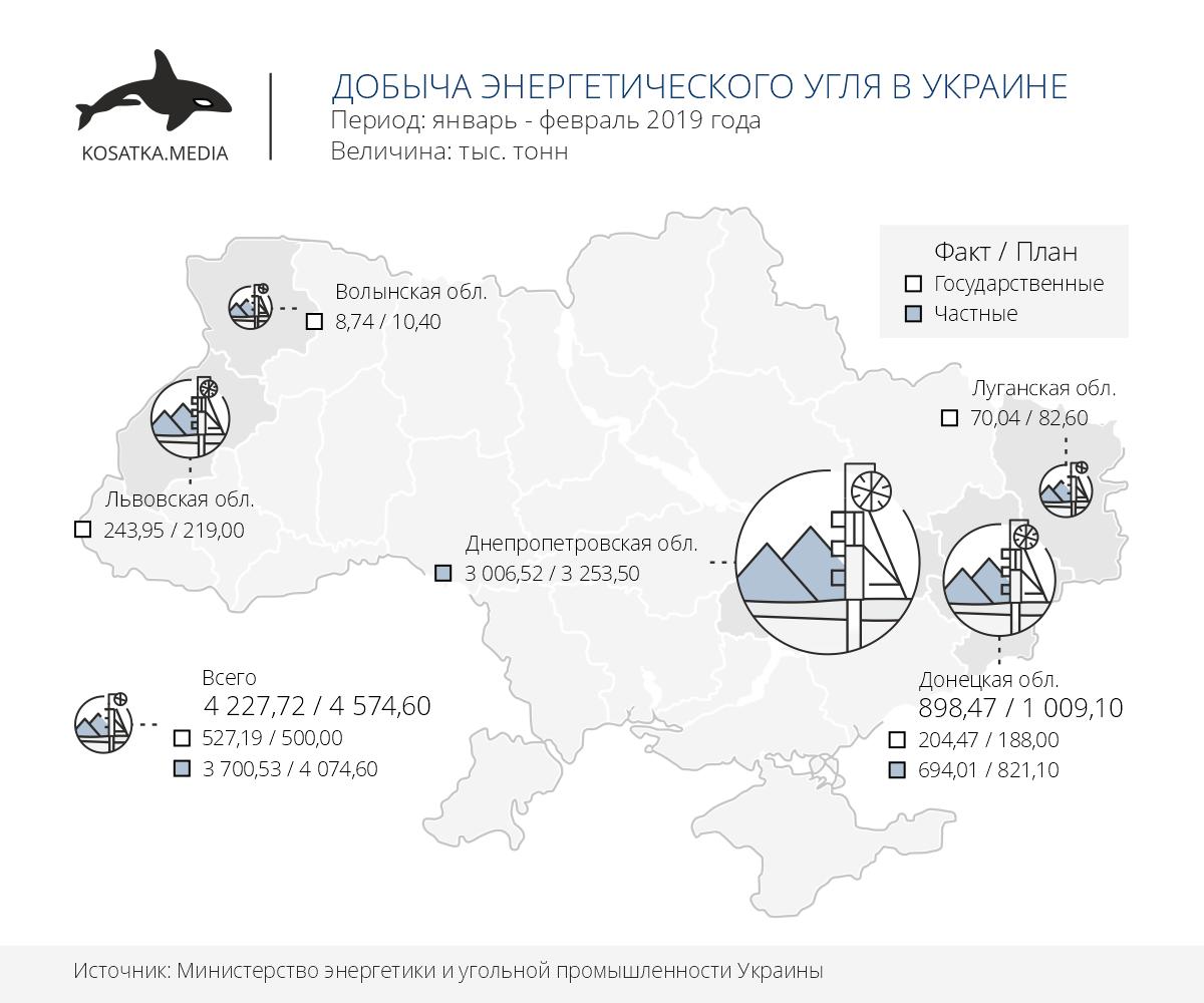 добыча угля в Украине
