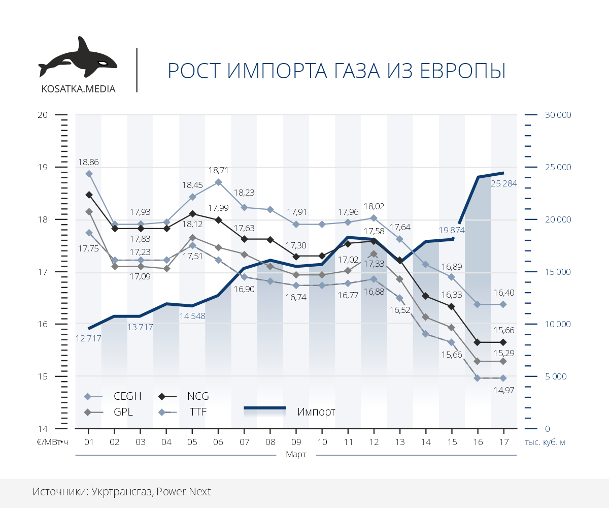 импорт газа из Европы