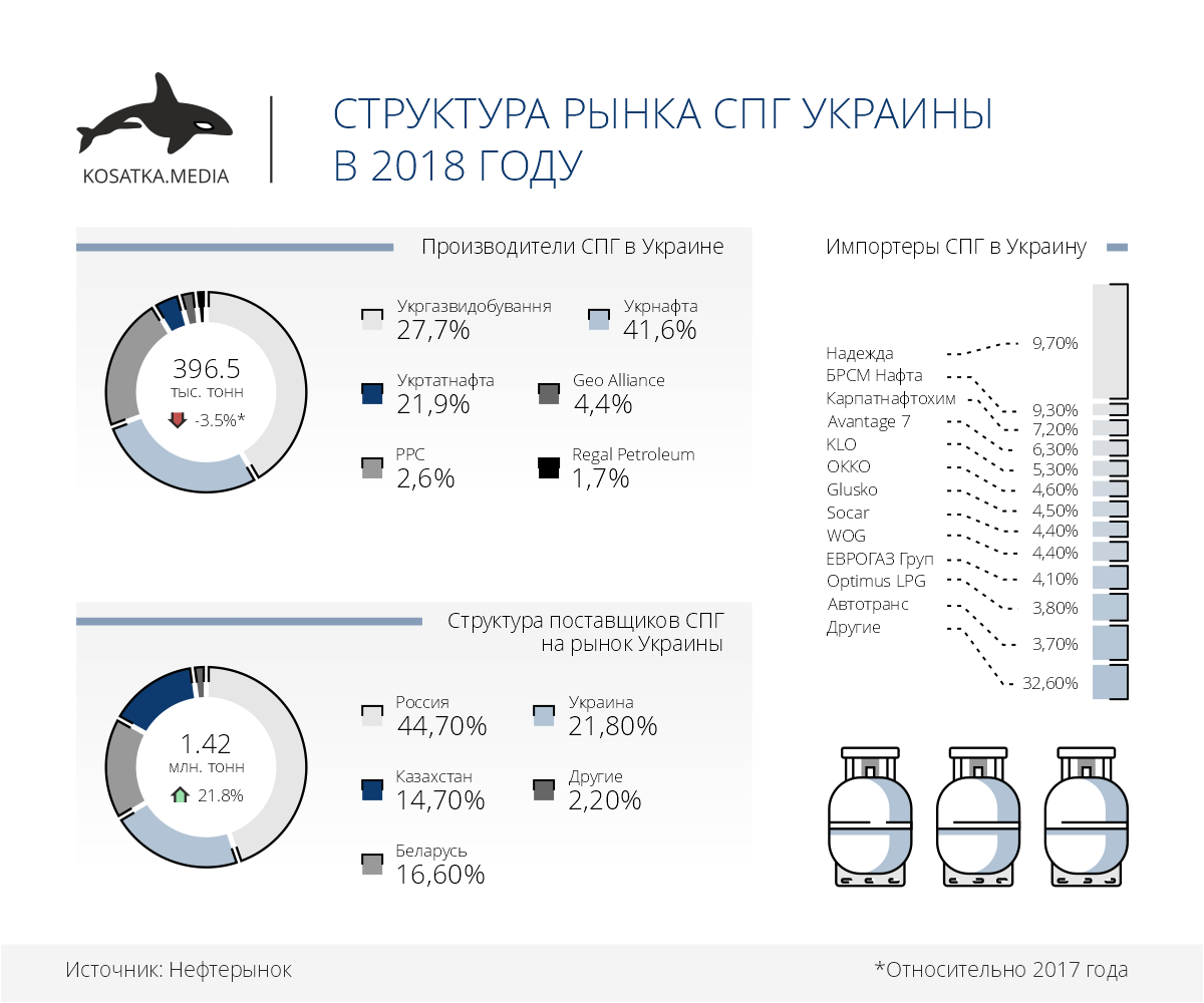 рынок спг украины