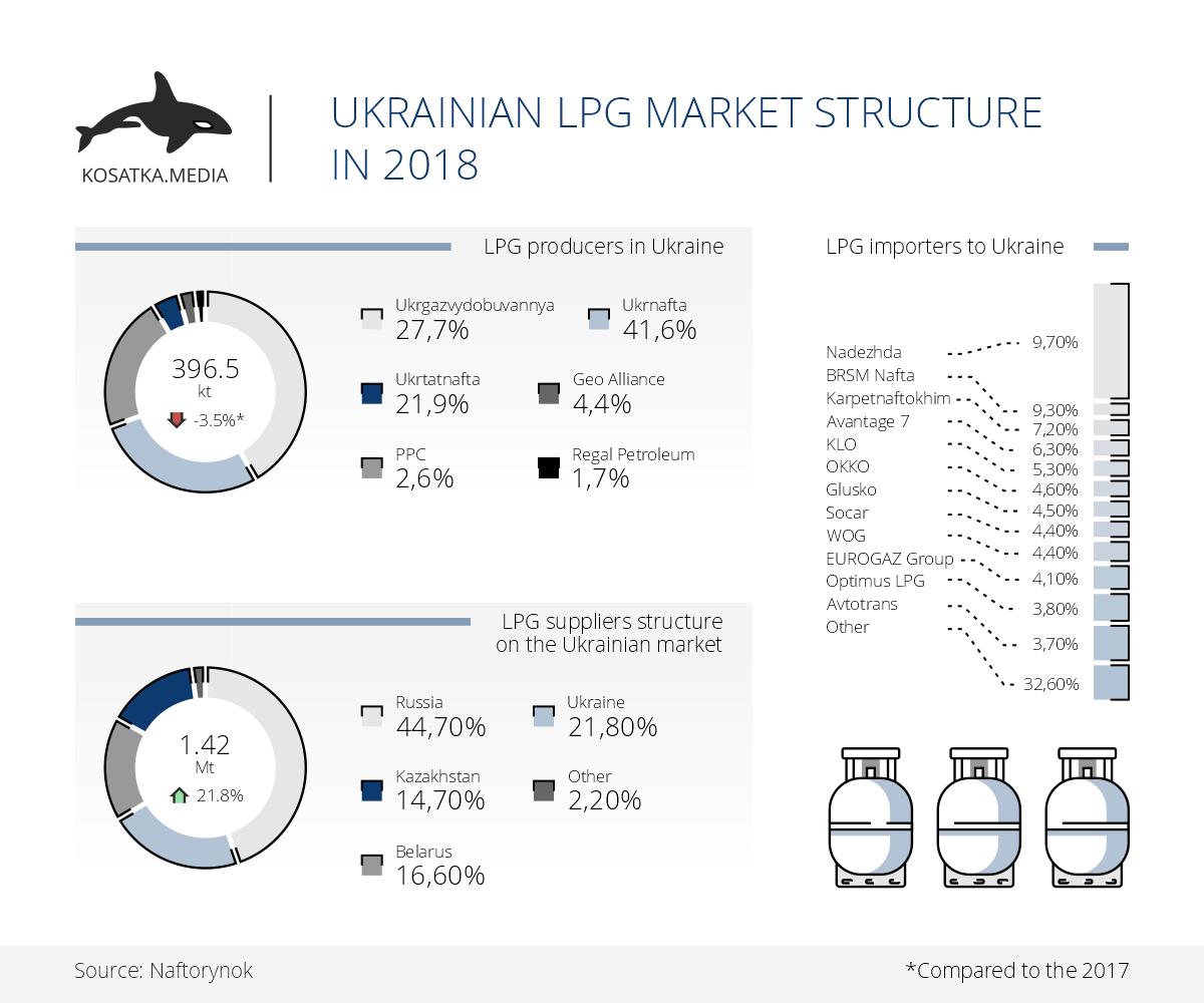 Ukrainian lpg market