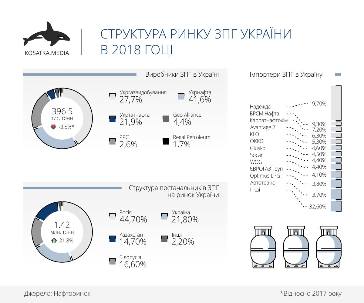 ринок зпг україни
