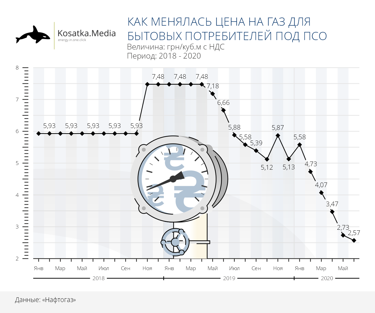 Цены на газ под ПСО