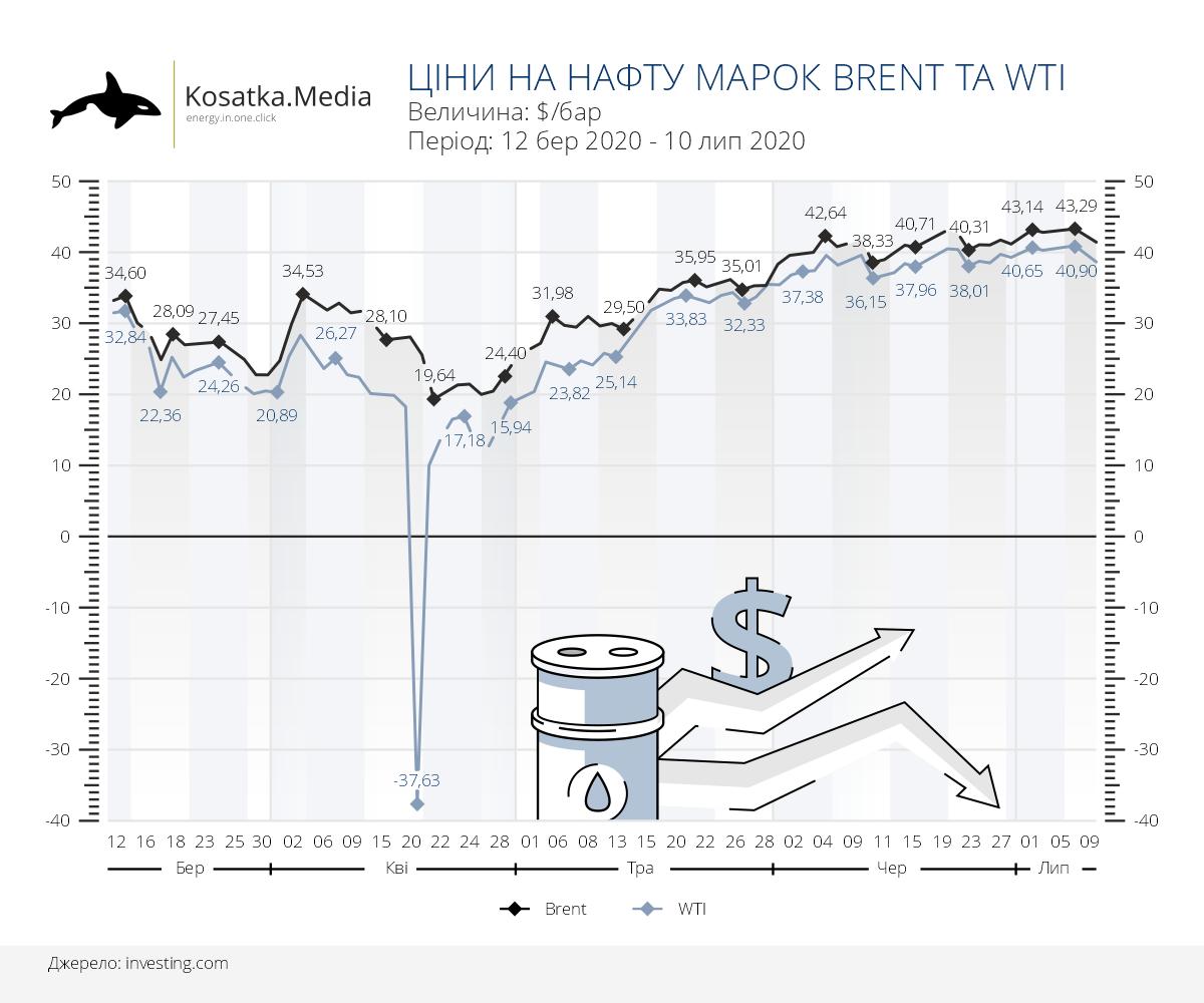 Ціна на нафту березень-липень 2020