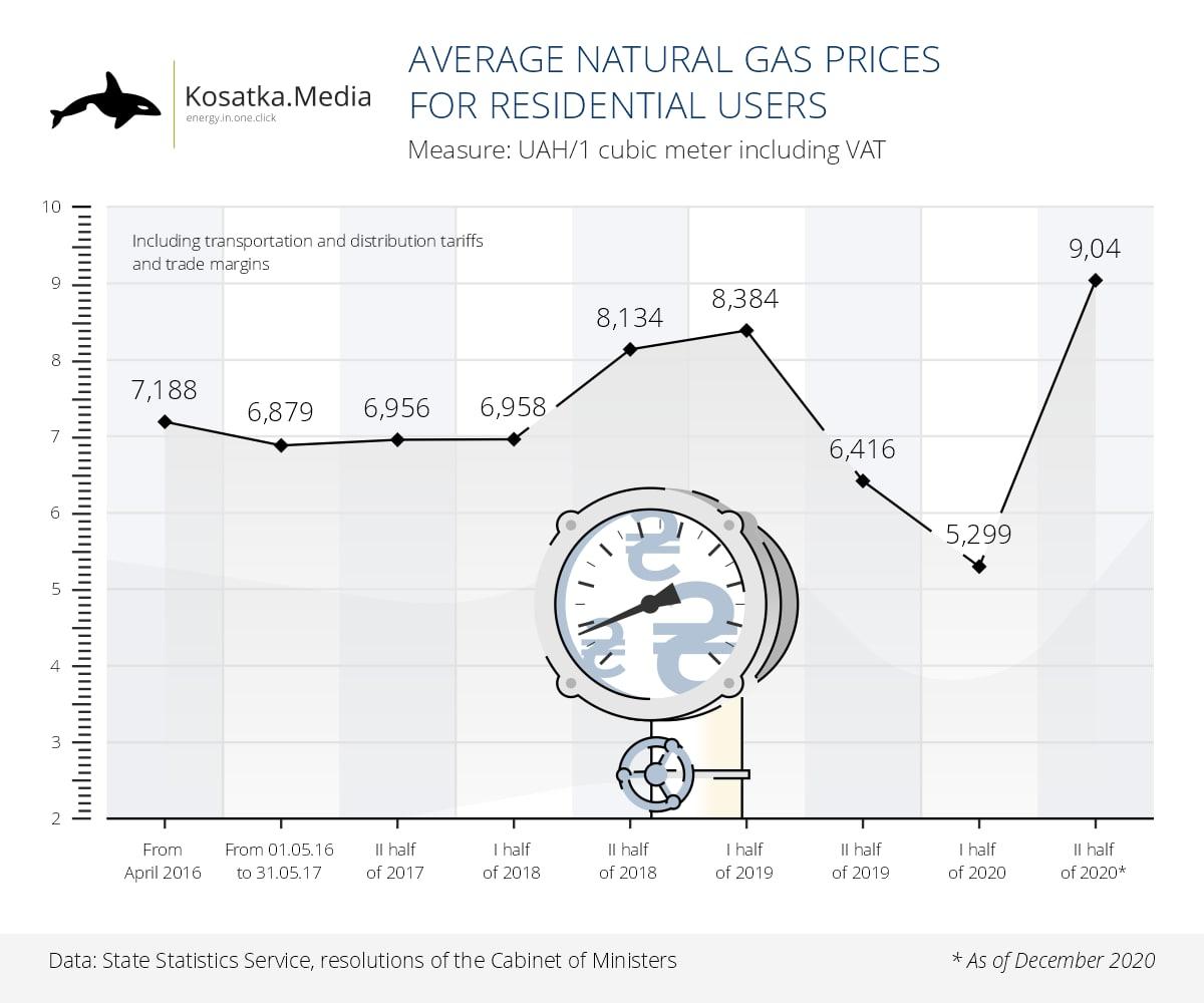 Цена на газ 2016-2021