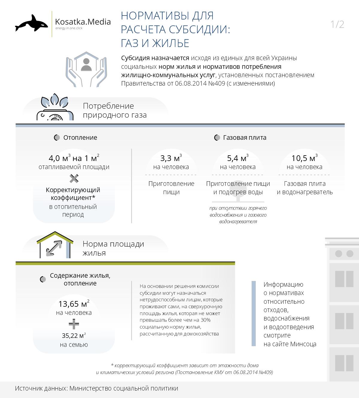 Субсидия в Украине, социальные нормы для расчета субсидии, социальная норма газа для субсидии, формула расчета субсидии, как определить размер субсидии, расчет субсидии 2021, субсидия на газ, субсидия на тепло, субсидия на свет, субсидия на электричество, субсидия на электроэнергию, на что дают субсидию, новости о субсидии