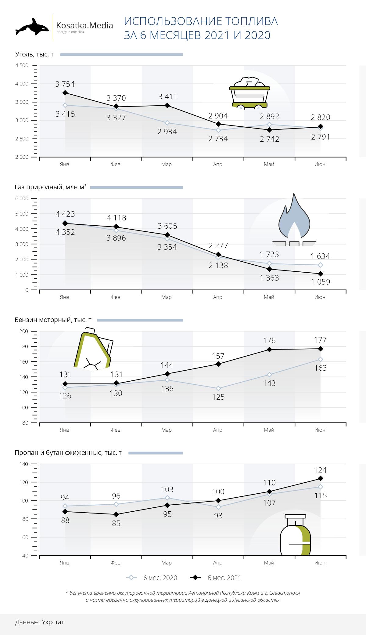 Использование топлива в Украине 6 мес 21