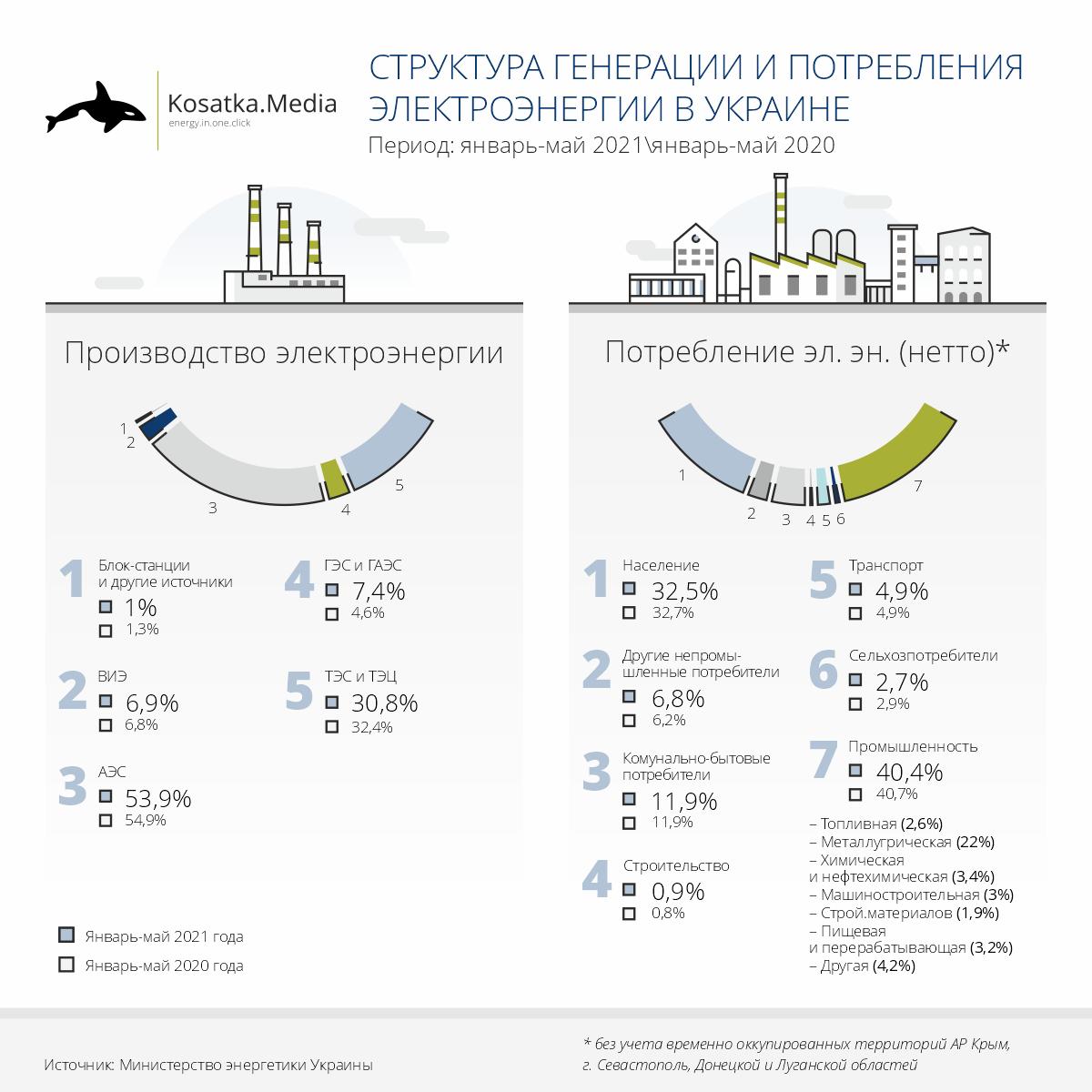 Структура генерации и потребления ээ 5 месяцев 2021 и 2021