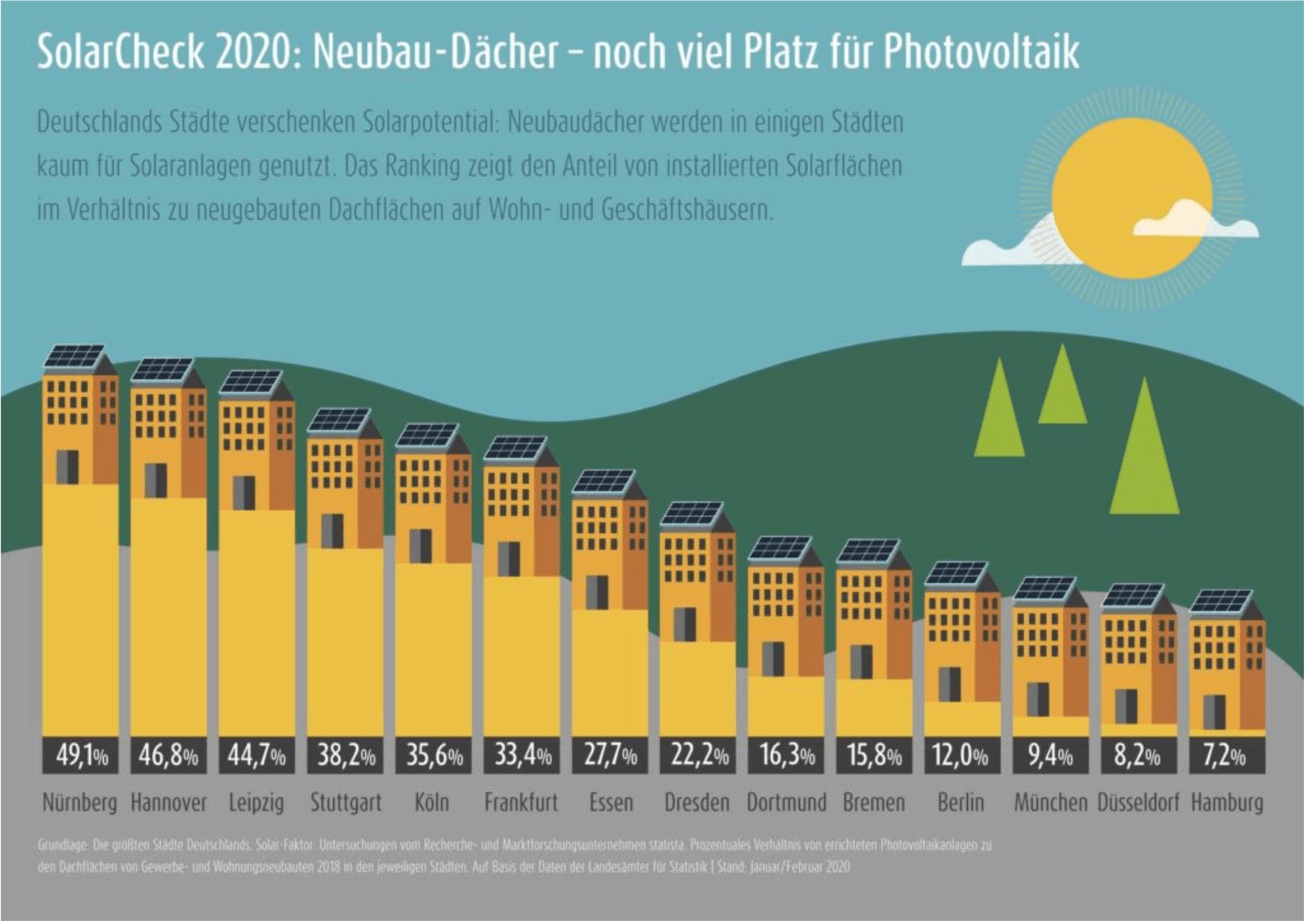 Установка СЭС на крыше домов в Германии