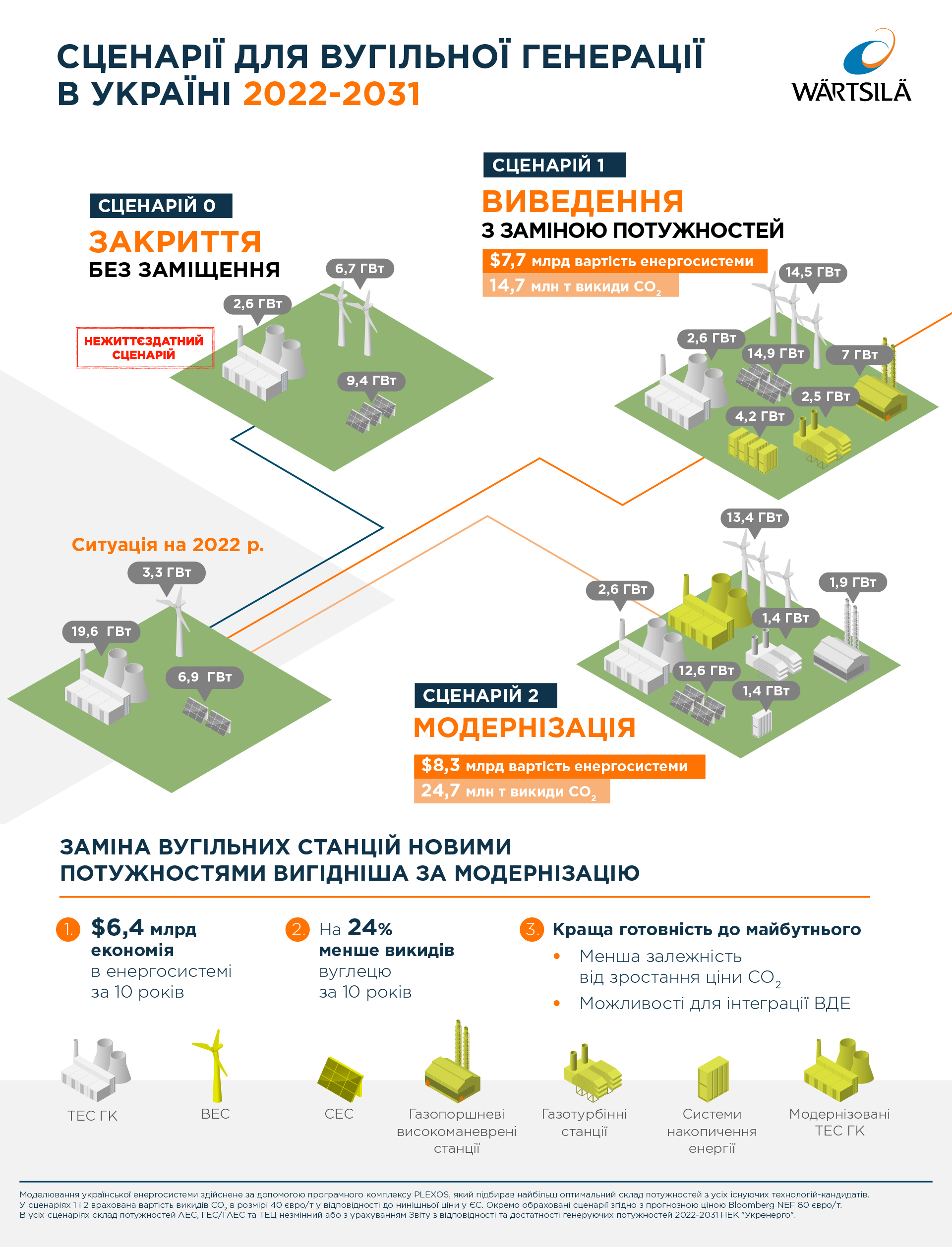 Порівняння ефективності сценаріїв виведення з експлуатації вугільних ТЕС в Україні (на період з 2022 з 2031 роки). Інфографіка: Wartsila