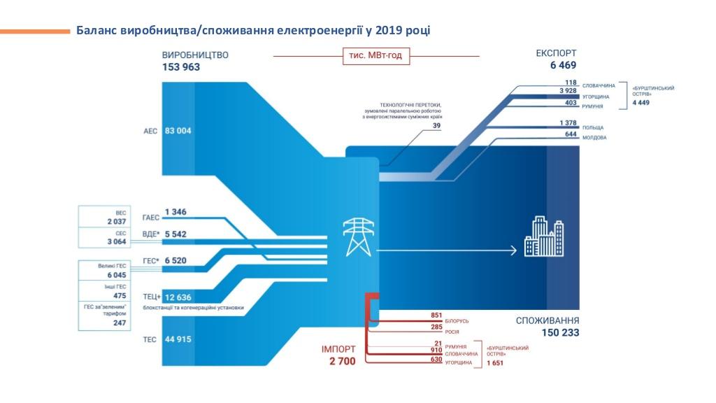 Баланс виробництва-споживання електроенергії 2019