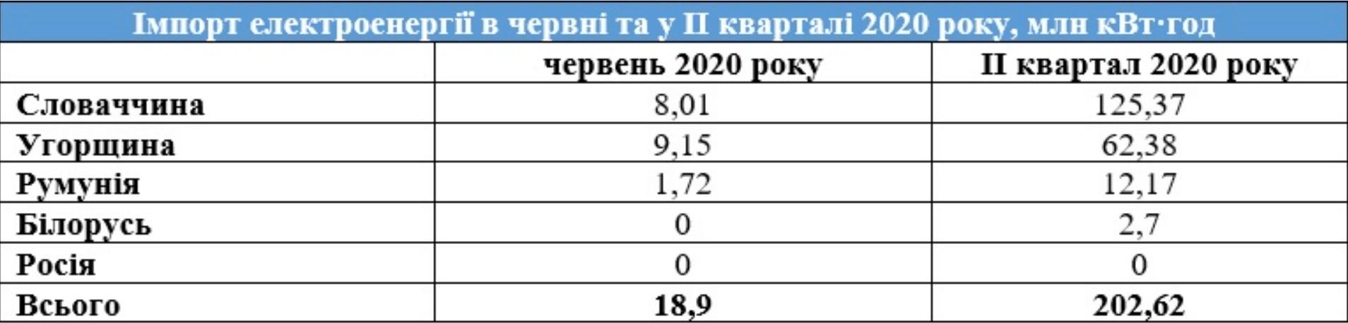 импорт электроэнергии в Украину