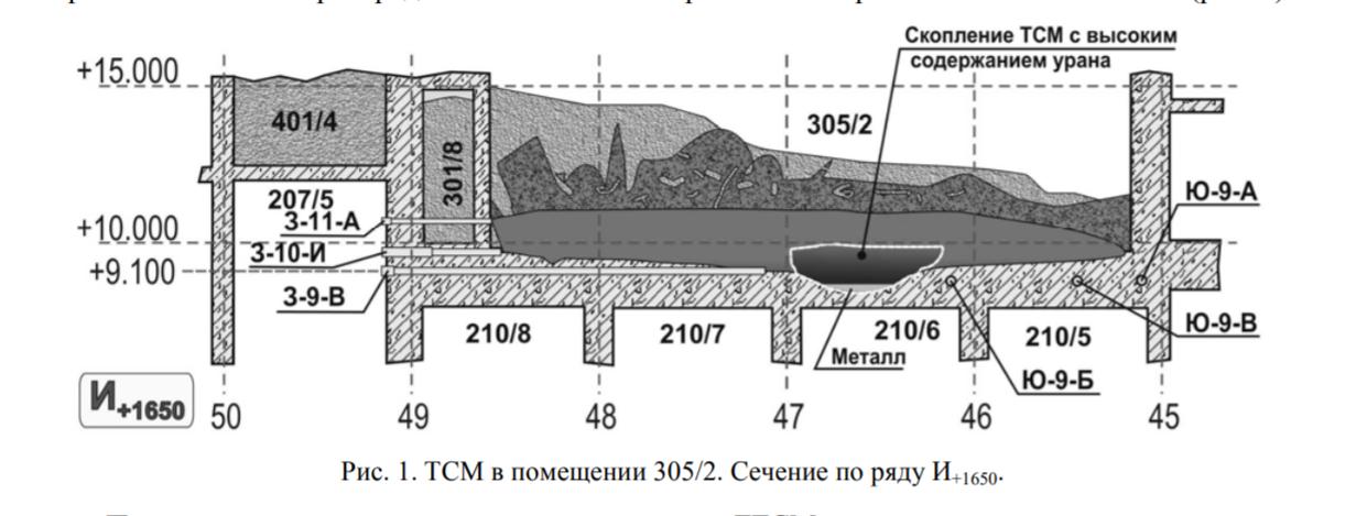 ЧАЭС, Чернобыльская АЭС, Чернобыль, радиация, помещение 305/2, выросла радиация, зона отчуждения, поток нейтронов, Украина