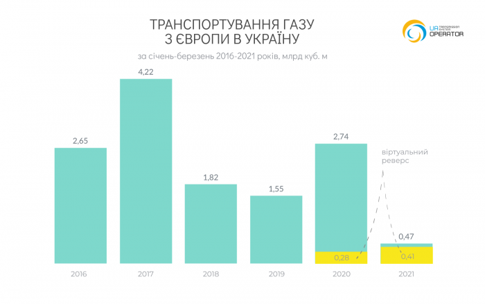 Транспортировка газа из ЕС в Украину