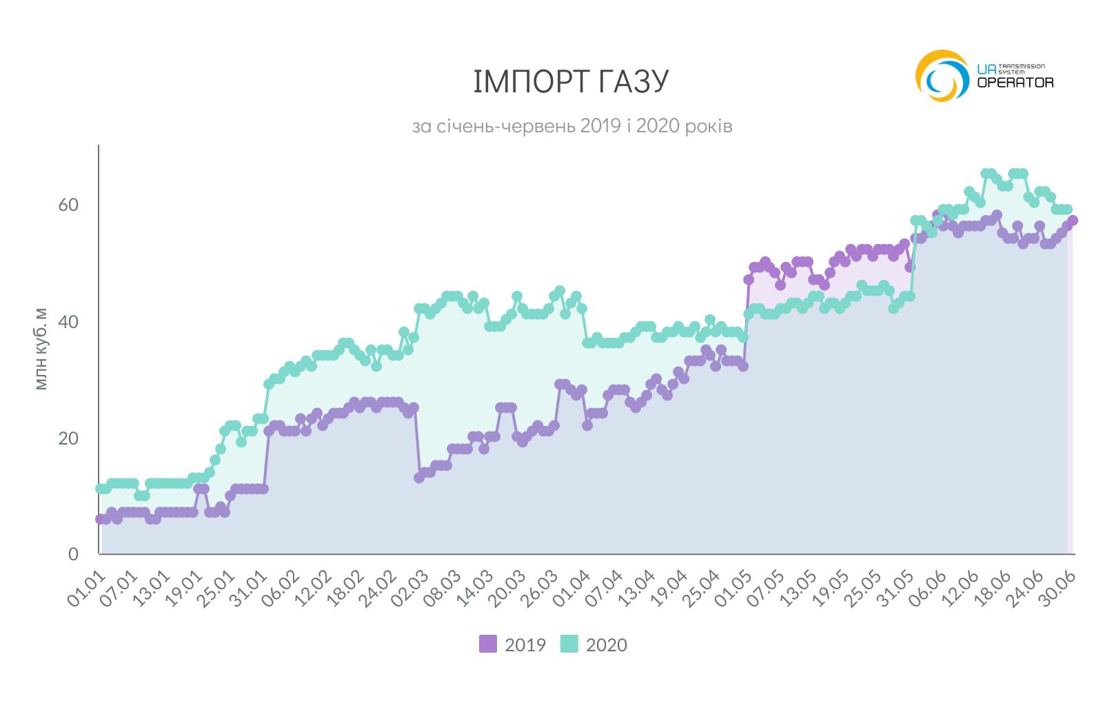 импорт газа в Украину за 6 месяцев 2020 года