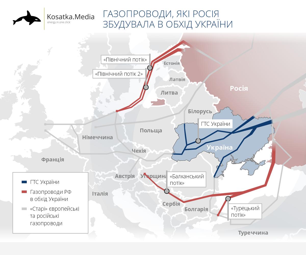 Карта російських і європейських газопроводів в обхід України