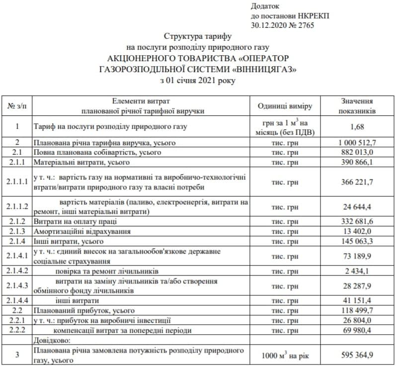 Структура тарифа облгаза на распределение газа