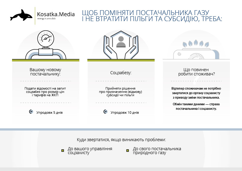 субсидія в Україні, зміна постачальника газу, поміняти постачальника газу, як не втратити субсидію, тарифи на газ, річний тариф на газ, місячний тариф на газ, пільги УБС, пільги для чорнобильців, комунальні послуги