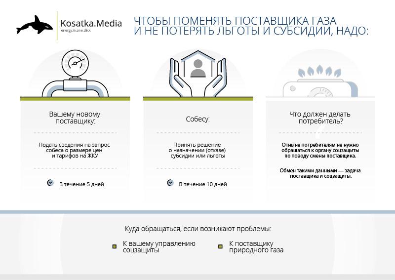 субсидия в Украине, смена поставщика газа, поменять поставщика газа, как не потерять субсидию, тарифы на газ, годовой тариф на газ, месячный тариф на газ, льготы УБД, льготы для чернобыльцев, коммунальные услуги