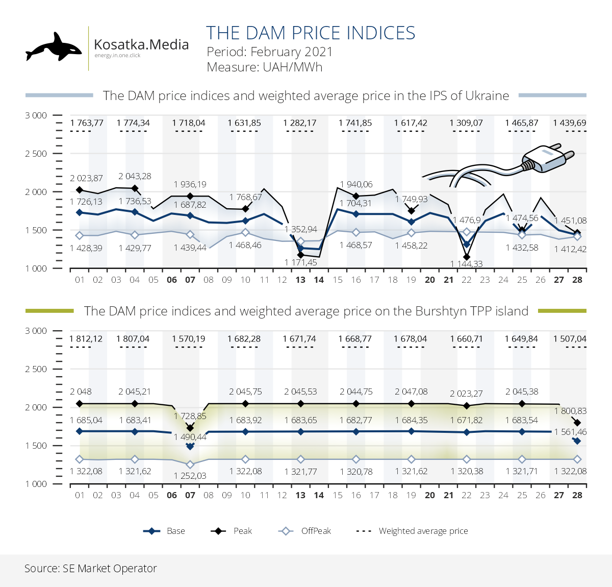 The DAM prices: interesting results of February