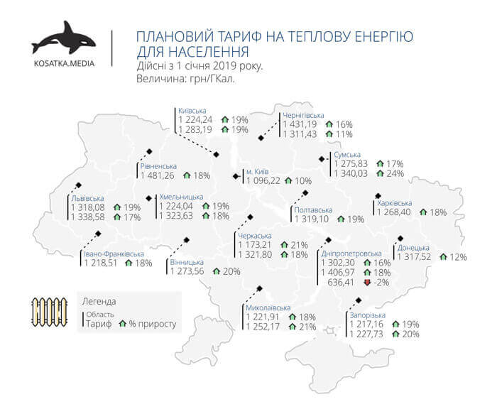 Planned heat energy tariffs for population of Ukraine