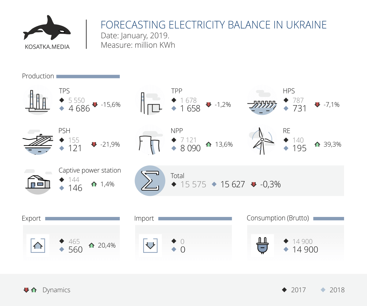 Forecasting electricity balance in Ukraine