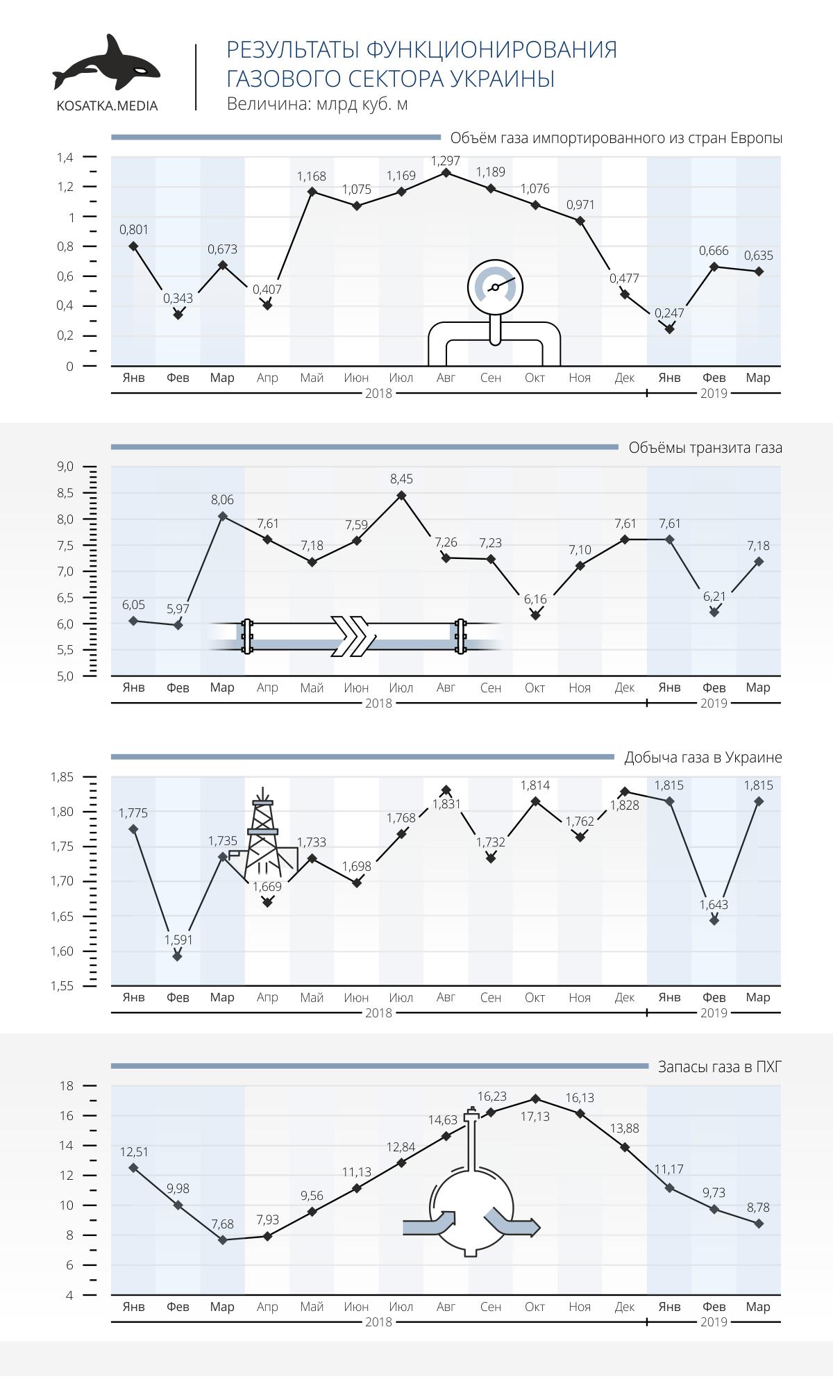 Результаты функционирования газового сектора Украины (І квартал 2019 года)