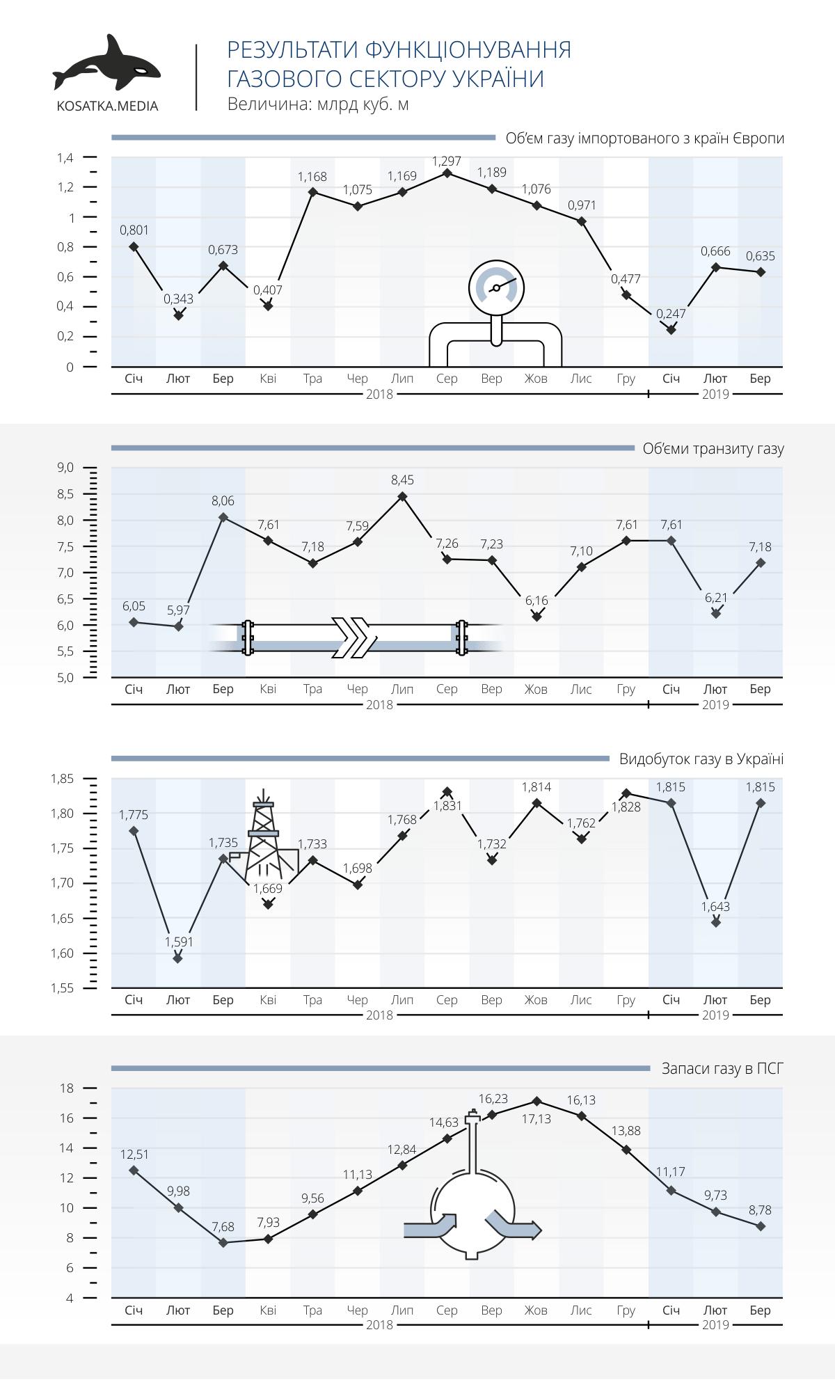 Результати функціонування газового сектору України (І квартал 2019 року)