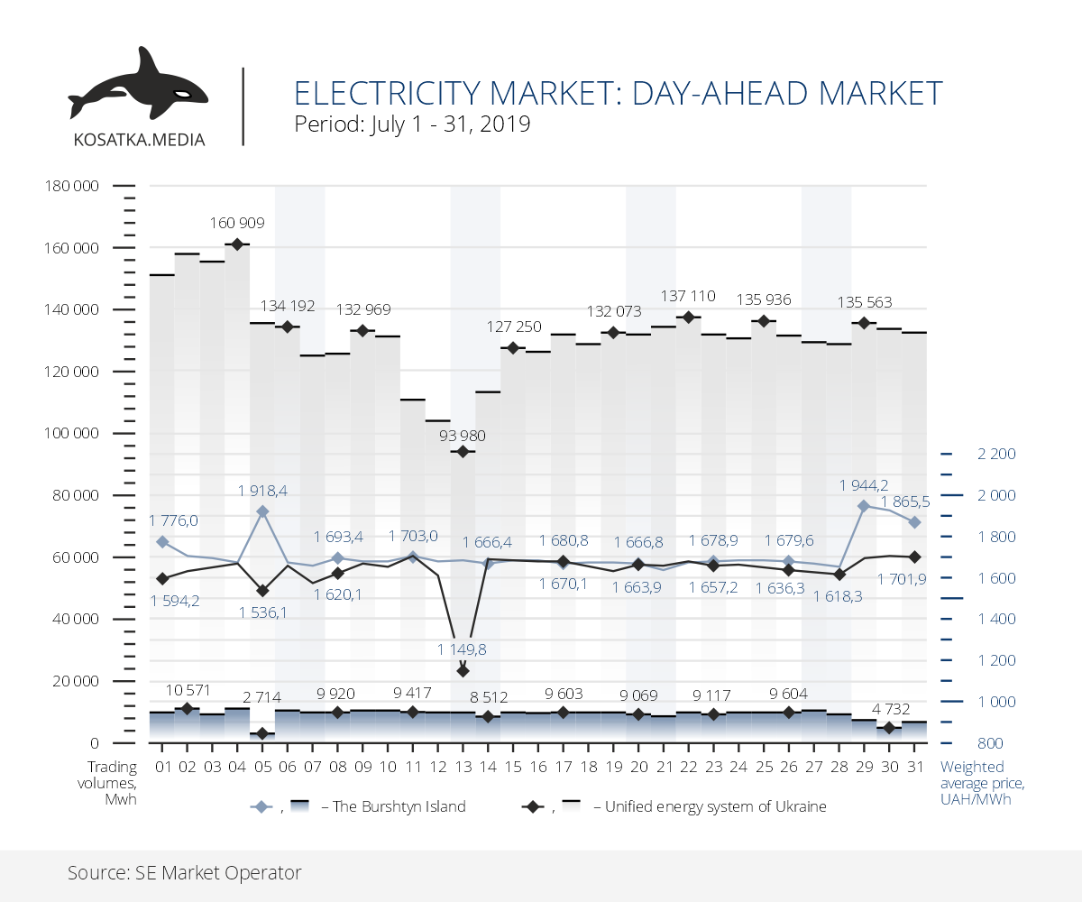 Electricity market: Day-ahead market
