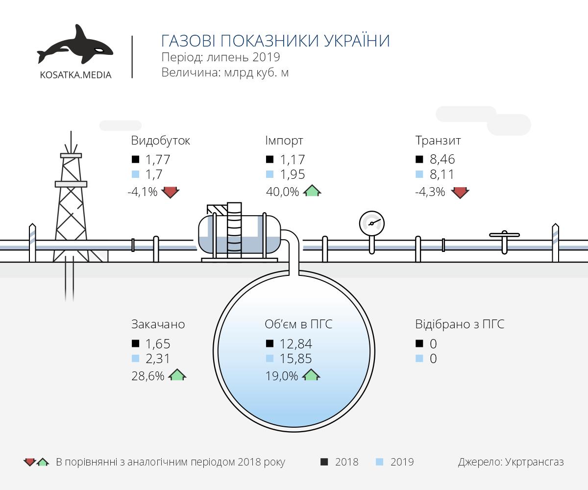 Показники газового сектору України (липень-2019)